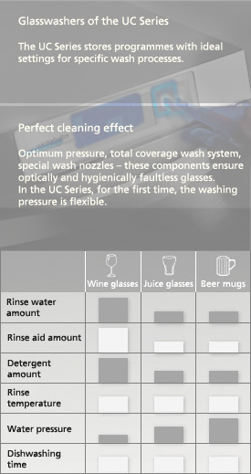Adapt washing factors individually with the UC series